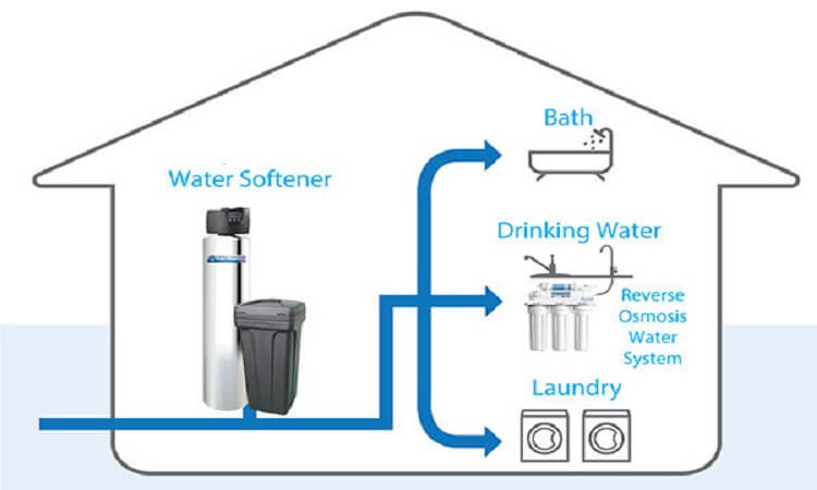 Water Softener Buying Guide here
